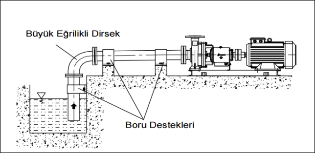 Gölbaşı In-Line Sirkülasyon Pompa Servisi