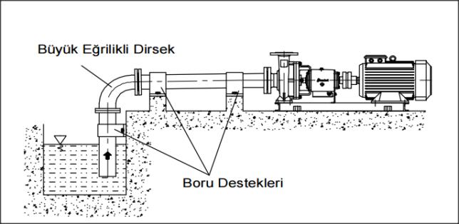 Mamak In-Line Sirkülasyon Pompa Servisi
